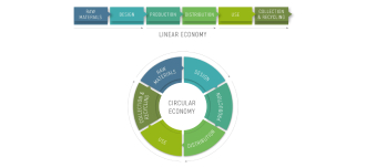 EnviroServ joins government efforts to support circular economy